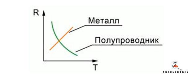 Что такое полупроводник