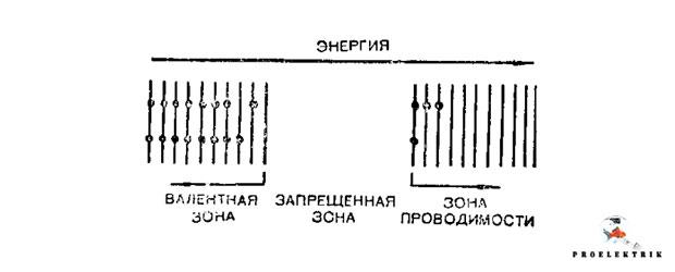 Диаграмма энергетических уровней для чистого полупроводника