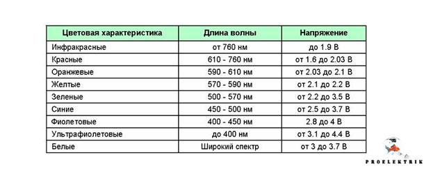 Таблица параметров светодиода
