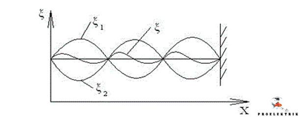 Что такое коэффициент стоячей волны